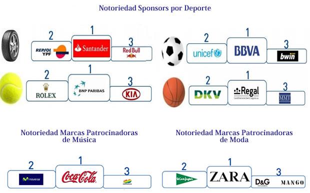 sponsors y patrocinadores predominantes en 2010